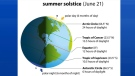 Here's a look at the tilt of the earth and tropics as they pertain to the seasons.