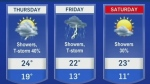 Unsettled weather heading into the weekend
