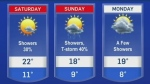 Temperatures cooling over the weekend