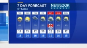 CTV Ottawa: Monday 6 p.m. weather update