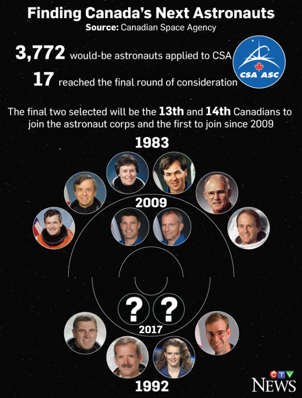 canadian space agency astronaut selection - photo #31