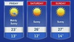 Sunny skies ahead as weekend nears