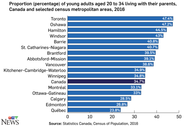 2016 Census shows Windsor has the fourth highest rate in Canada for the number of young adults who live with their parents.