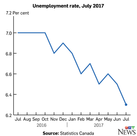 Unemployment rate, July 2017