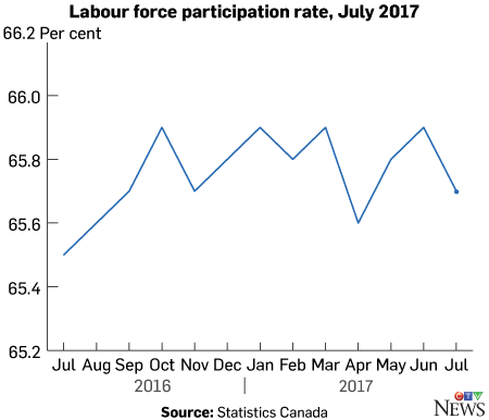 Participation rate, july 2017