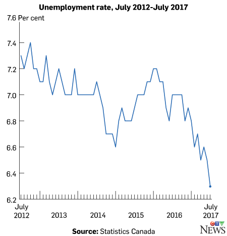 Unemployment rate, July 2012-July 2017