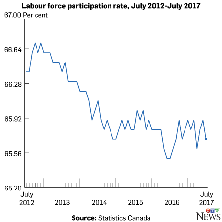 Participation rate, July 2012-July 2017