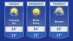Tuesday looks mostly, but not entirely, rain-free