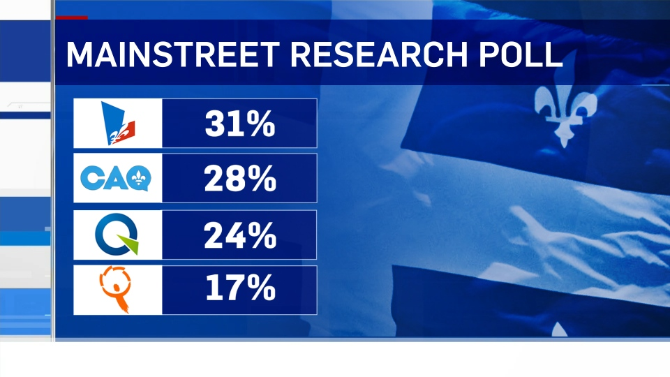 The results of an opinion poll conducted August 8 to 10, 2017 by Mainstreet.
