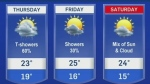 Unsettled weather to finish off the work week