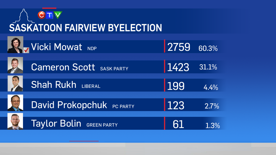 The NDP's Vicki Mowat claimed victory in the Saskatoon Fairview byelection Thursday, Sept. 7, 2017, after defeating four other candidates.