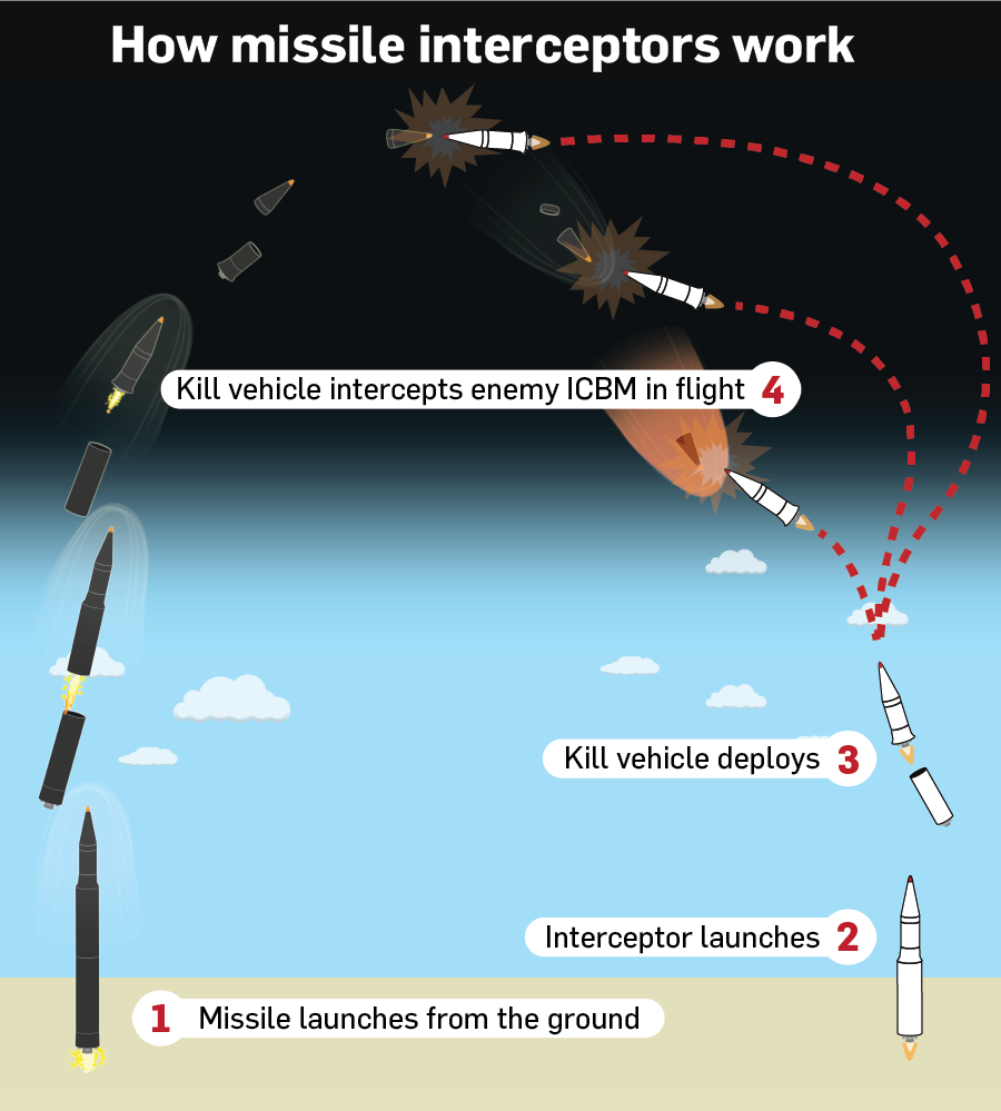 how ballistic missile interceptors work