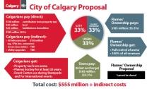 City of Calgary proposal