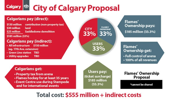 The City of Calgary would pay its share of $185M as well as associated infrastructure costs in its bid for a new arena in Victoria Park. (Supplied)