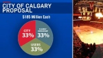 City of Calgary new NHL arena funding proposal