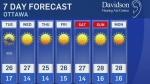 Another hot and sunny week ahead