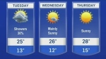 Highs in the upper 20s all week long