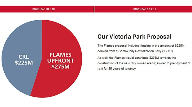 The arena proposal from the Calgary Flames would see a $500M arena funded by the team and through a Community Revitalization Levy or 'CRL'. (Calgary Flames)