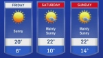 Think it's warm now? Wait for the weekend