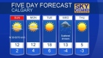 Calgary forecast Oct 21, 2017