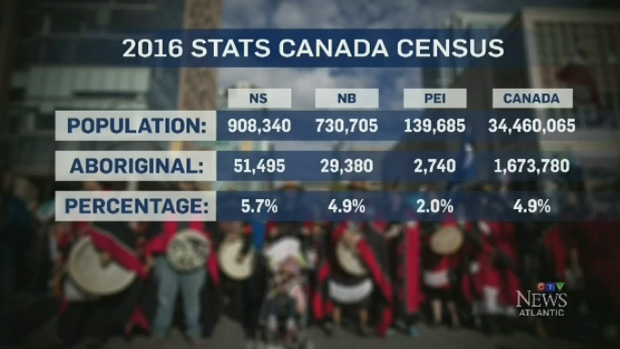 The Aboriginal population has increased 113.5 per cent over the last 10 years, according to Stats Canada.