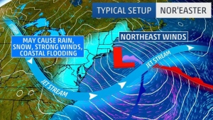 This diagram shows the typical Nor'easter set up