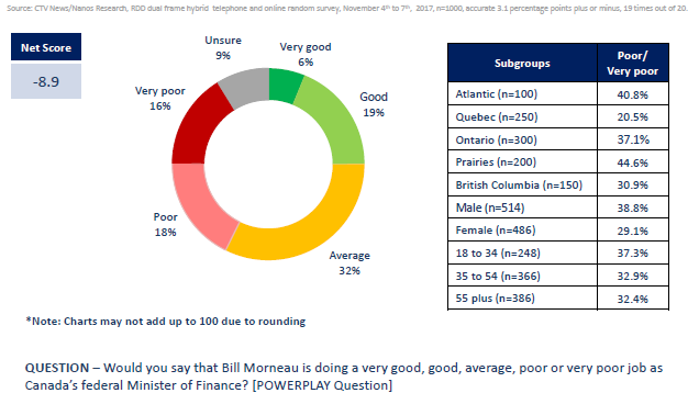 According to the results of the Nanos Research study commissioned by CTV News, more Canadians say Morneau has done a poor or very poor job as finance minister than those who say he's done a good, or very good job.
