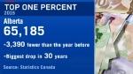 Alberta economy - Top One Per Cent