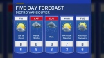 Weekend forecast: More rain
