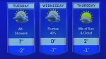 Rain in the forecast before things cool down