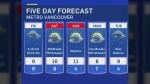 Forecast: Wet weekend
