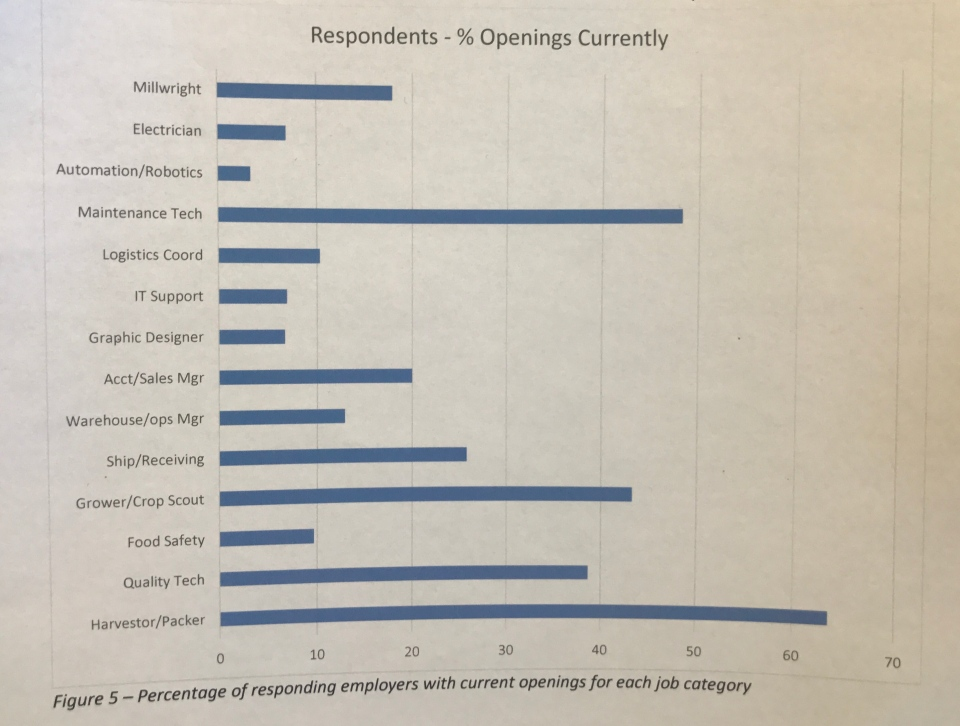 Percentage of responding employers with current openings for each job category.