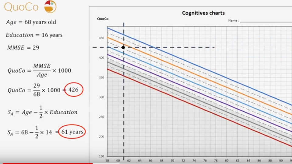 The QuoCo tool considers an individual's age, education and MMSE score. (Youtube/ Christian Gourdeau)