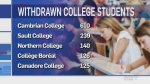 More northern college students opt for refund
