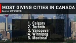 GoFundMe has named Calgary as a generous city