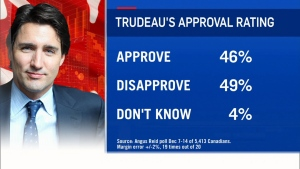 Trudeau's approval rate below 50 per cent: poll