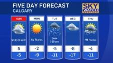 Calgary forecast December 16, 2017