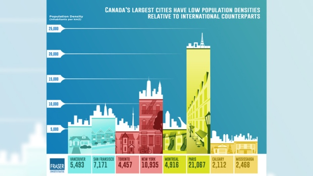 An infographic from the Fraser Institute shows how Canada's most populous cities compare to others.