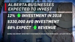 BDC - Alberta's economic outlook
