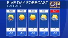 Calgary forecast February 19, 2018