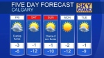 Calgary forecast Feb 22, 2018