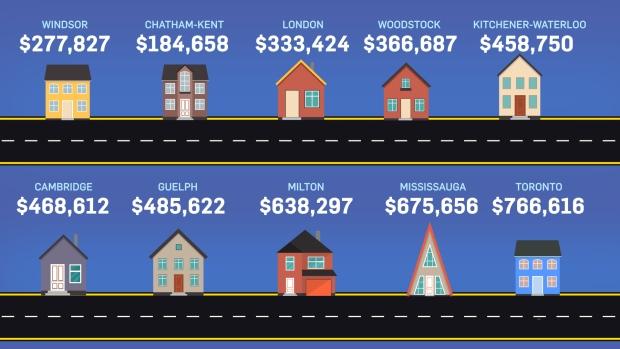 401 average house prices