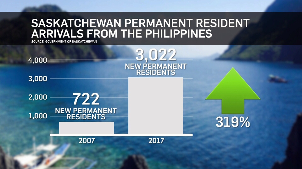 Saskatchewan Permanent Resident Arrivals from the Philippines.