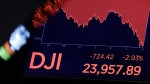 A screen above the trading floor of the New York Stock Exchange shows the closing number for the Dow Jones industrial average, Thursday, March 22, 2018. (AP Photo / Richard Drew)