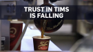 Canadians losing trust in Tim Hortons