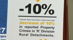 Property crime in rural Alberta is down 10 per cent over the last year according to RCMP