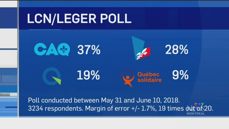 An opinion poll conducted by Leger from May 31 to June 10, 2018, shows Quebecers want a change in government.