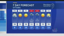 Your hot 7-day forecast