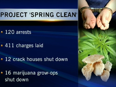 Project Spring Cleaning resulted in 120 arrests and 400 charges being laid
