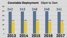 Deployment numbers